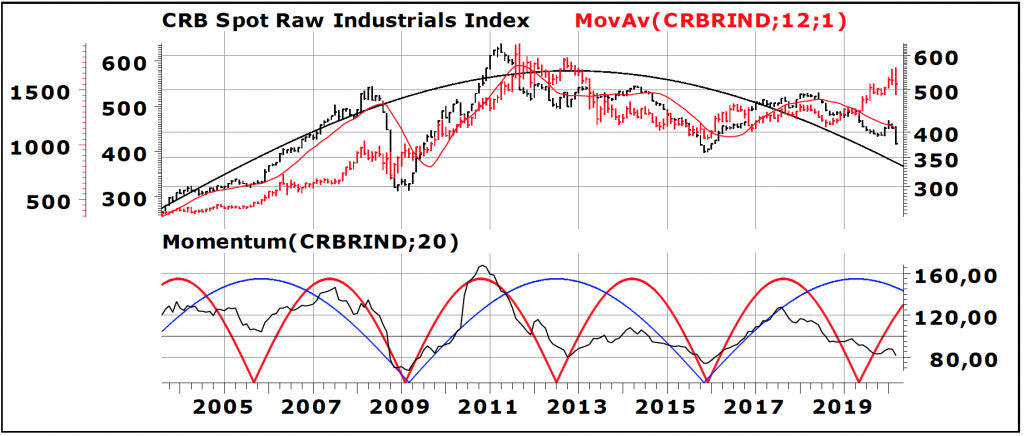 CRB Spot Raw Industrials Index